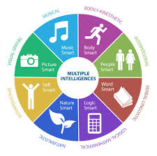 Multiple Intelligence Wheel